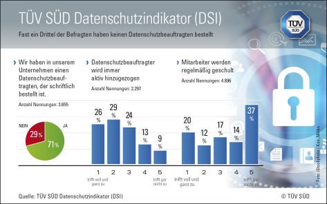 grafik-datenschutzindikator-apr15-300dpi