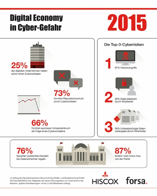 infografik_hiscox_forsa_studiedigitaleconomyincyber_gefahr_chiscox
