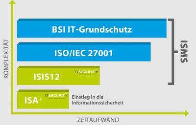 isis12b